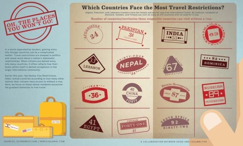 Countries Needing Visas To Travel To Bermuda