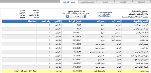 Lebanon Voting Elections 2013 - 6