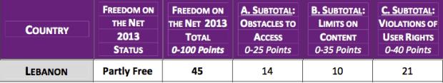 Lebanon Internet Freedom - Merged