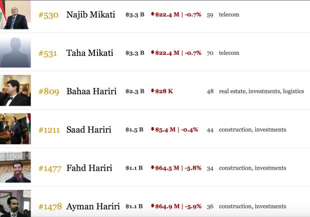 Forbes Lebanese Billionaires Miqati Hariri