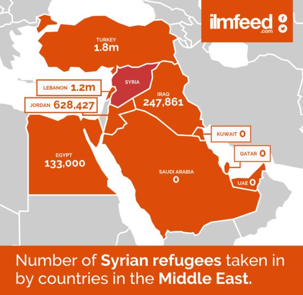 AYlan Kurdi  Syria Refugees Arabs